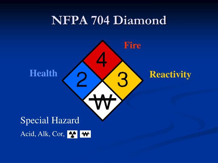NFPA 704 Diamond