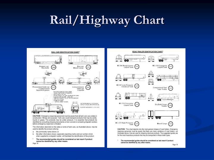 Rail/Highway Chart