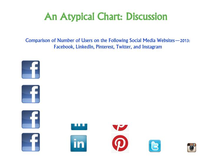 An Atypical Chart: Discussion