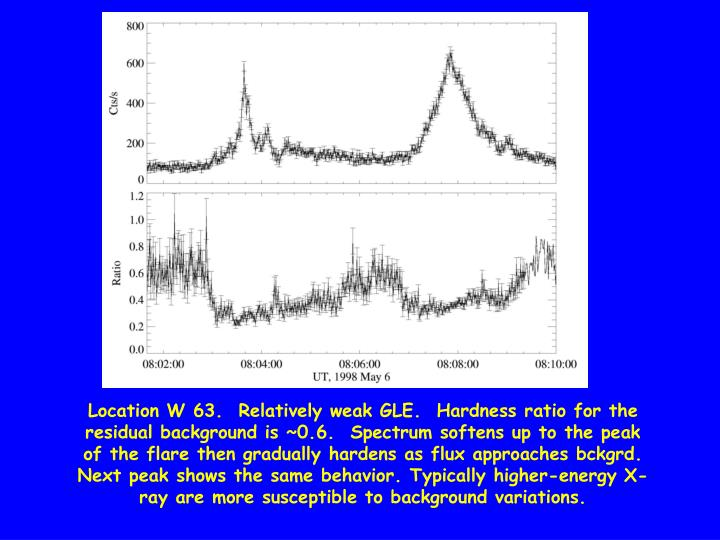 Location W 63.  Relatively weak GLE.  Hardness ratio for the residual background is ~0.6.  Spectrum softens up to the peak of the flare then gradually hardens as flux approaches bckgrd. Next peak shows the same behavior. Typically higher-energy X-ray are more susceptible to background variations.