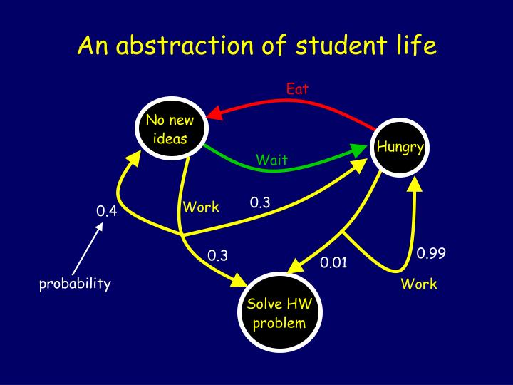An abstraction of student life