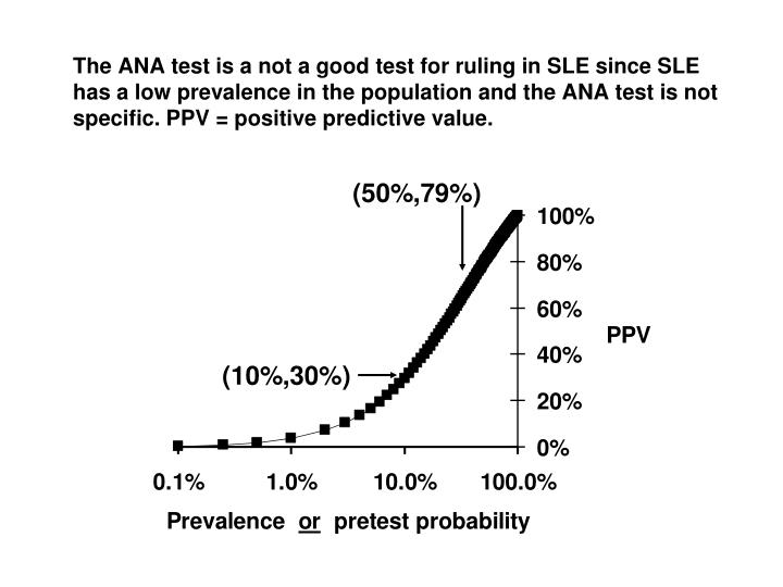 The ANA test is a not a good test for ruling in SLE since SLE has a low prevalence in the population and the ANA test is not specific. PPV = positive predictive value.