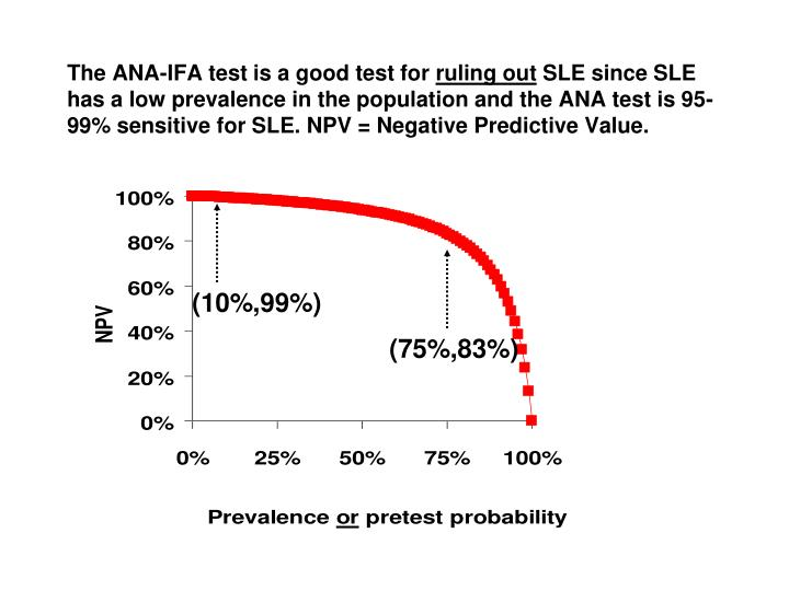The ANA-IFA test is a good test for