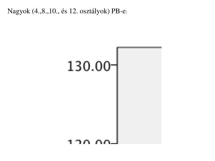 Nagyok (4.,8.,10., és 12. osztályok) PB-e