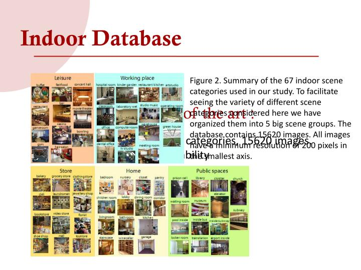 Indoor Database