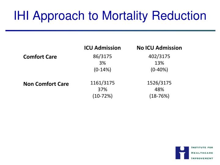 IHI Approach to Mortality Reduction