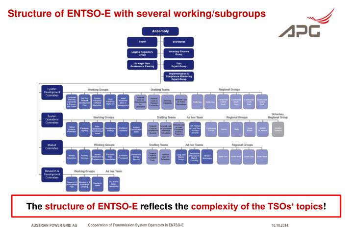 Structure of ENTSO-E with several working/subgroups