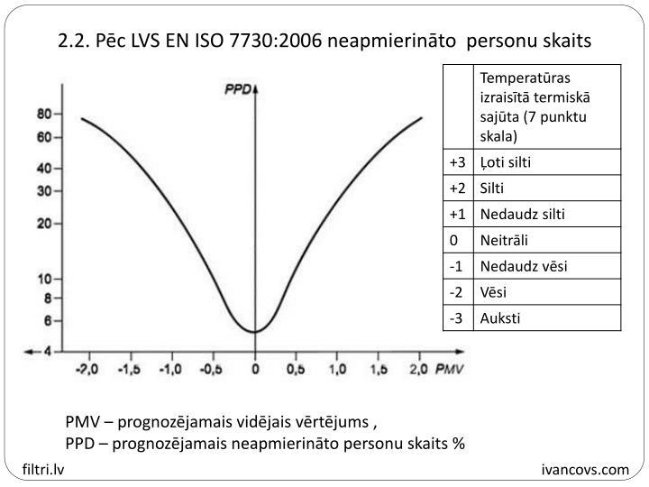 2.2. Pēc LVS EN ISO 7730:2006 neapmierināto  personu skaits