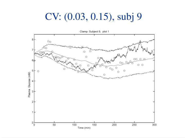 CV: (0.03, 0.15), subj 9