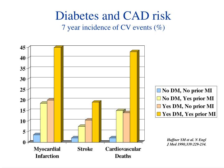 Diabetes and CAD risk