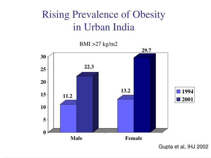 Rising Prevalence of Obesity