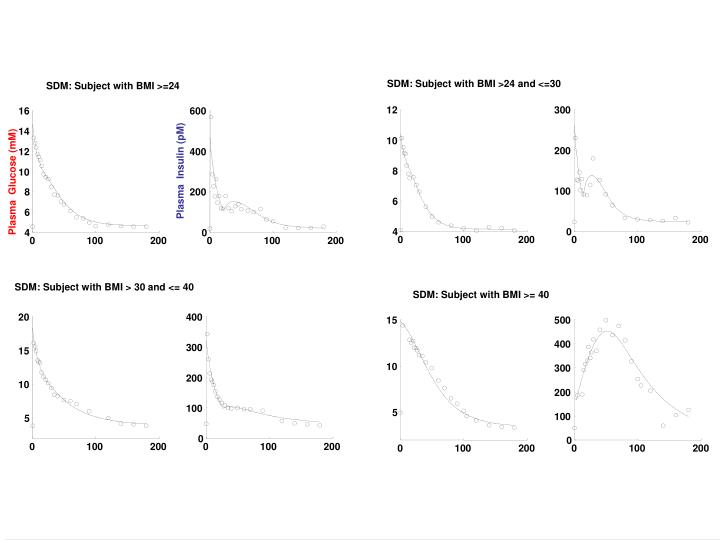 SDM: Subject with BMI >24 and <=30