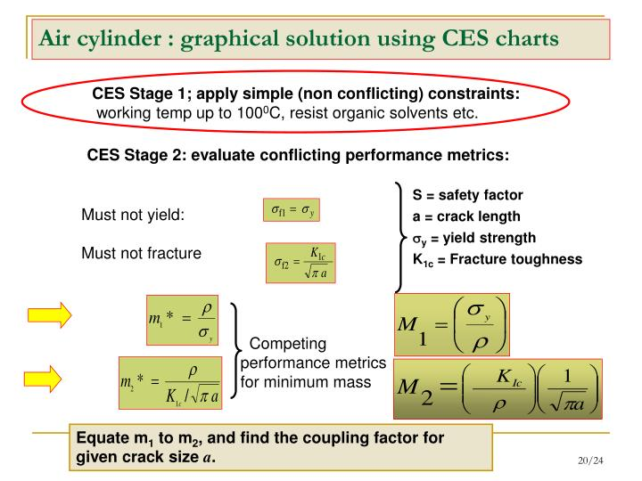 CES Stage 2: evaluate conflicting performance metrics: