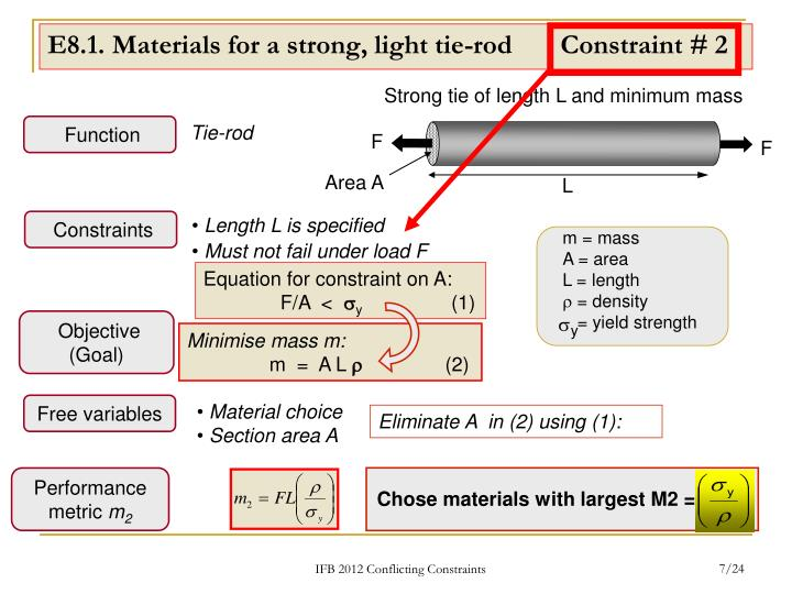 Strong tie of length L and minimum mass