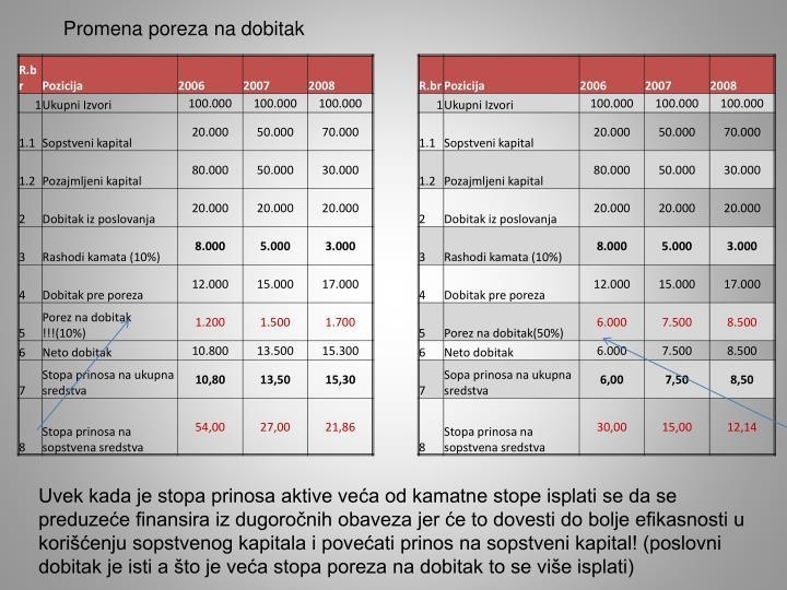Promena poreza na dobitak