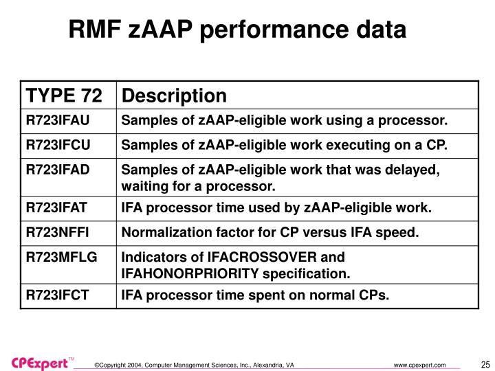 RMF zAAP performance data