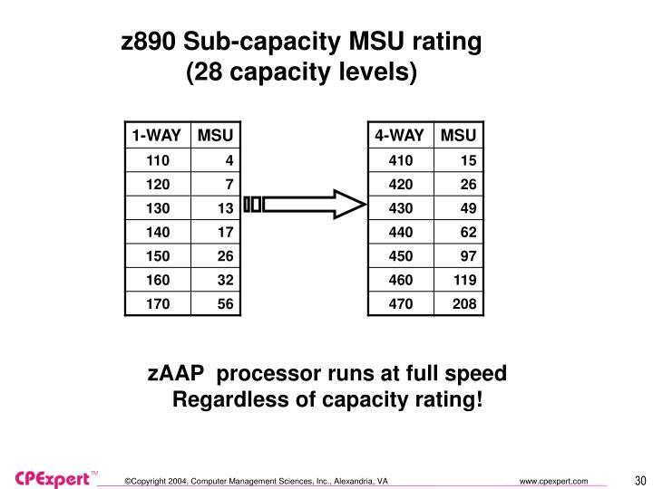z890 Sub-capacity MSU rating