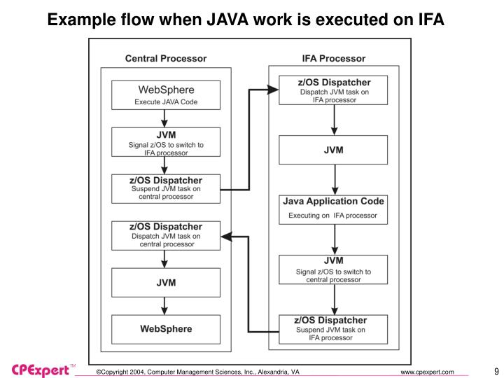 Example flow when JAVA work is executed on IFA
