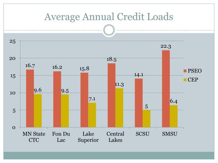Average Annual Credit Loads