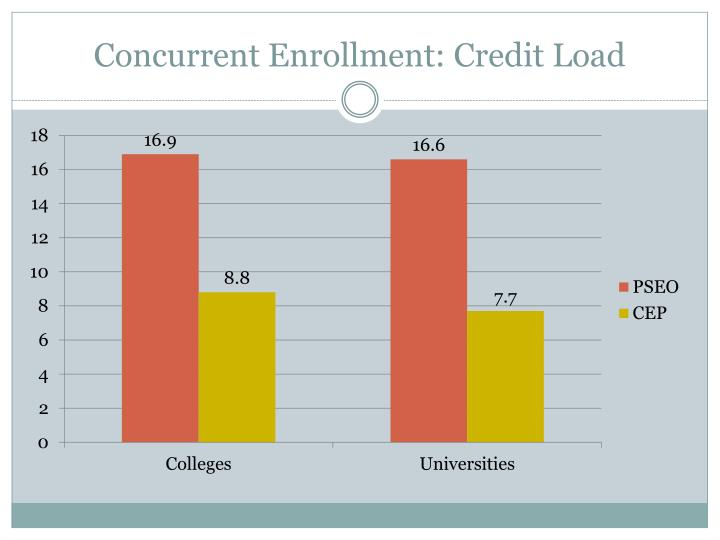 Concurrent Enrollment: Credit Load