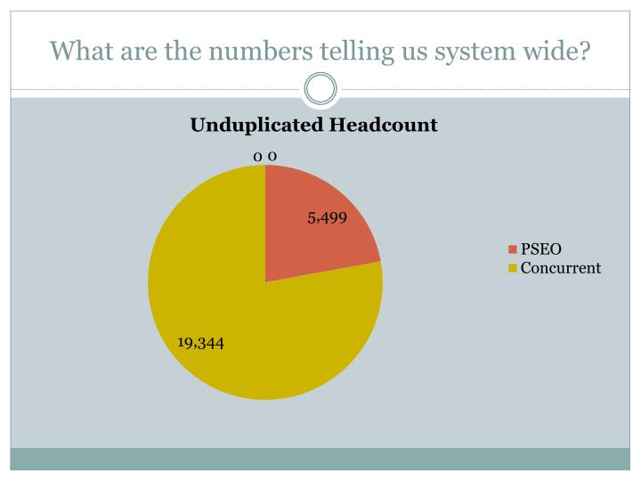 What are the numbers telling us system wide?