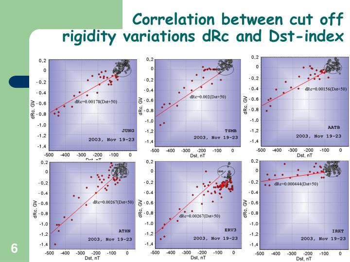 Correlation between cut off