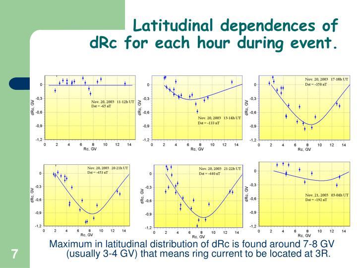 Latitudinal dependences of