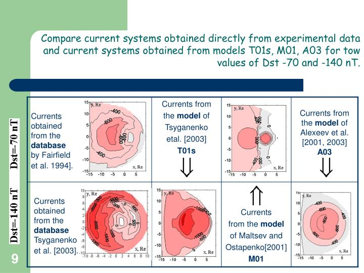 Compare current systems obtained directly from experimental data and current systems obtained from models T01s, M01, A03 for tow values of Dst -70 and -140 nT.