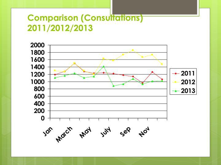 Comparison (Consultations) 2011/2012/2013