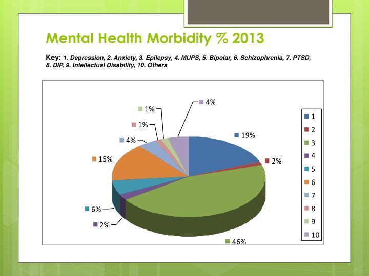 Mental Health Morbidity % 2013