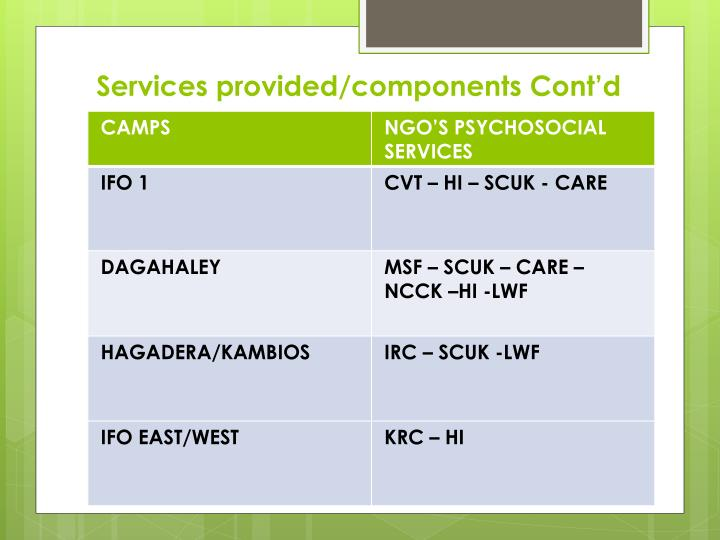 Services provided/components Cont'd