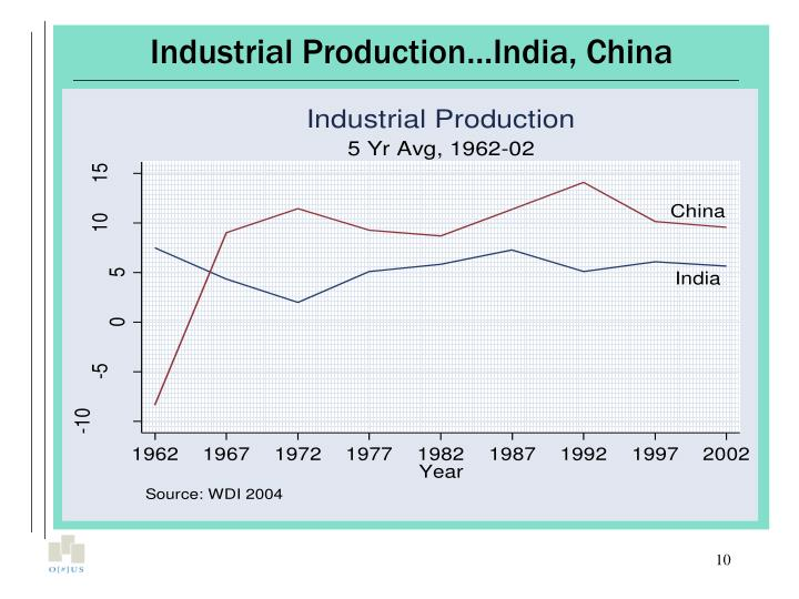 Industrial Production…India, China