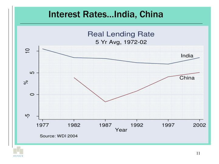 Interest Rates…India, China