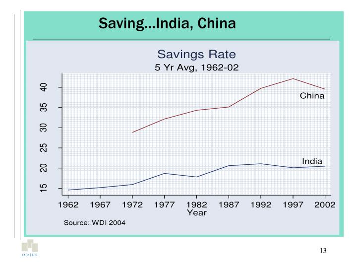 Saving…India, China