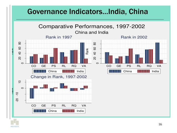 Governance Indicators…India, China