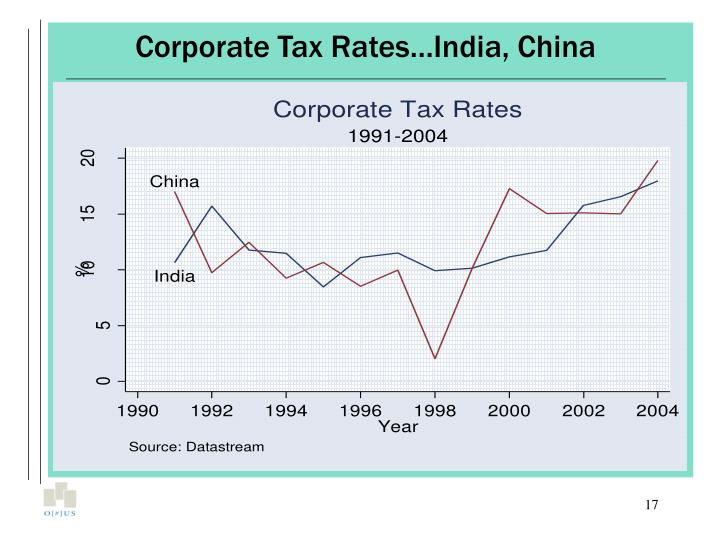 Corporate Tax Rates…India, China