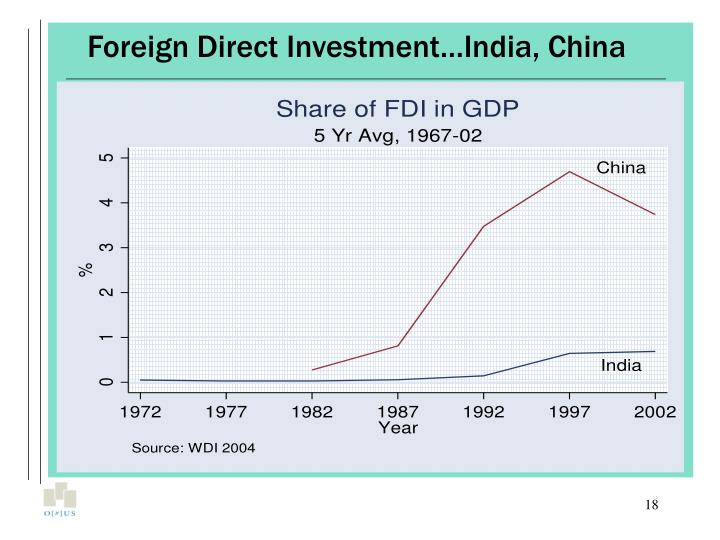 Foreign Direct Investment…India, China