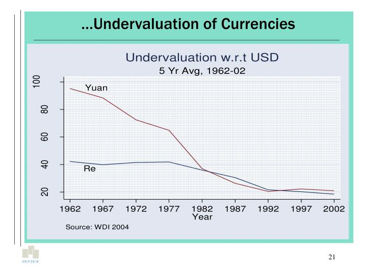 …Undervaluation of Currencies