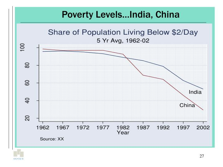 Poverty Levels…India, China