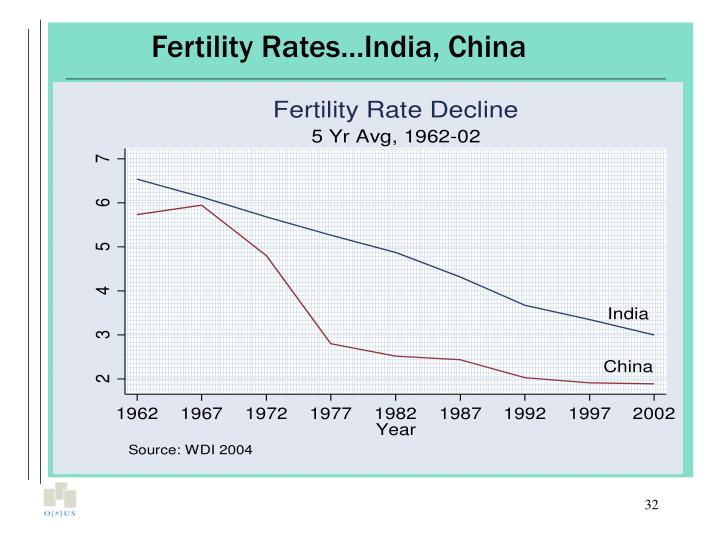 Fertility Rates…India, China