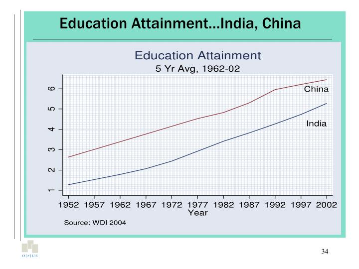 Education Attainment…India, China