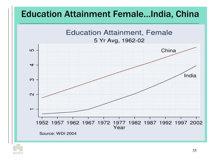 Education Attainment Female…India, China
