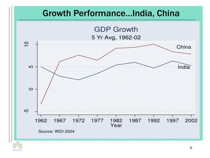 Growth Performance…India, China