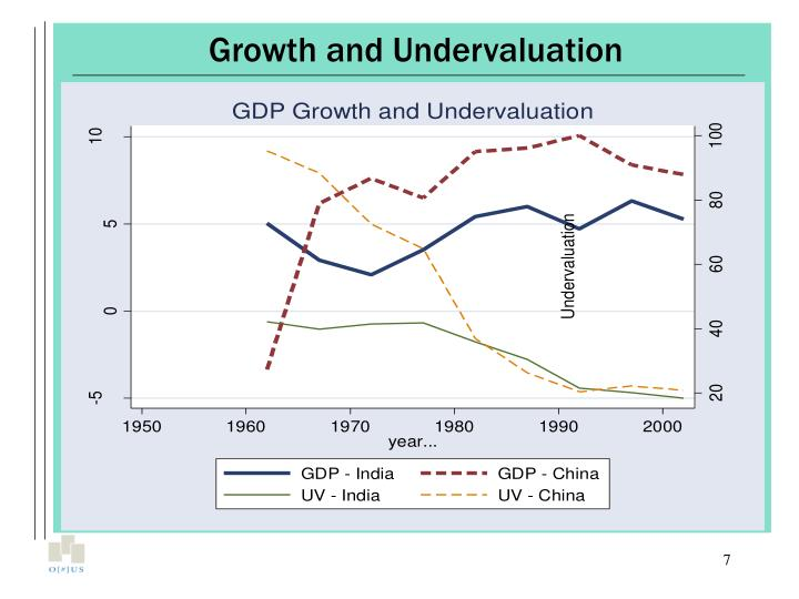 Growth and Undervaluation