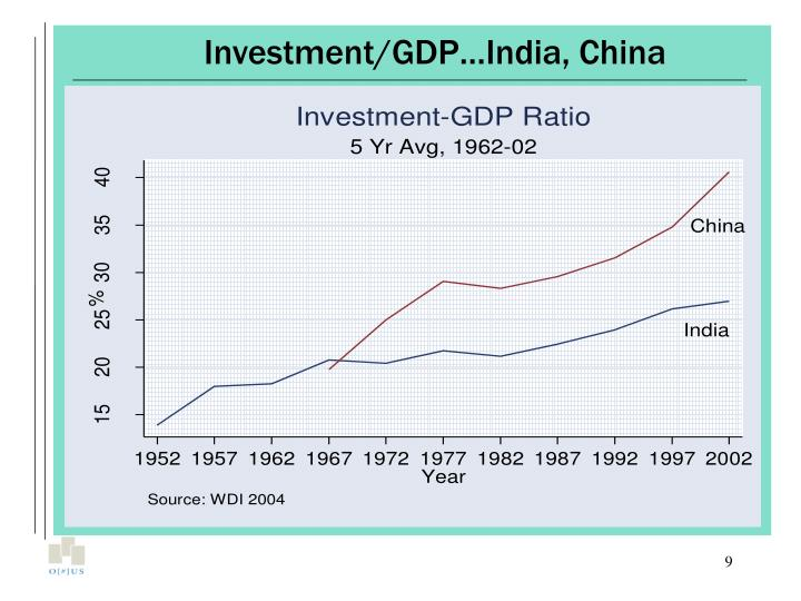 Investment/GDP…India, China