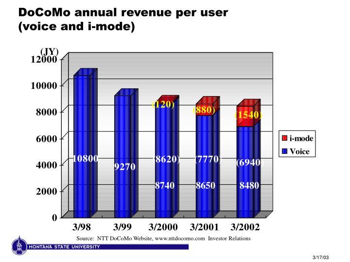 DoCoMo annual revenue per user