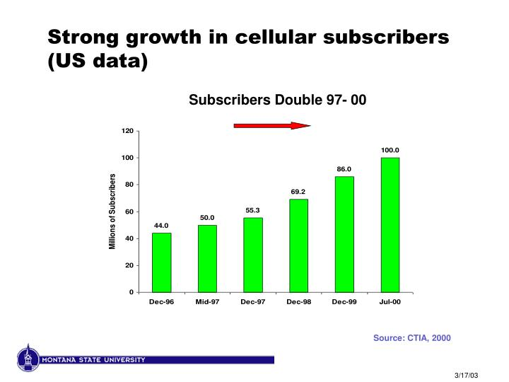 Strong growth in cellular subscribers (US data)