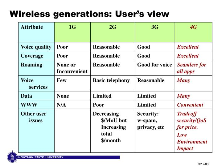 Wireless generations: User's view