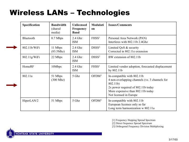 Wireless LANs – Technologies