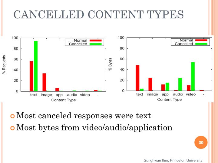 CANCELLED CONTENT TYPES